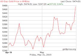 Gold Price Malaysia Chart Gold Myr Gbpusdchart Com