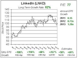 Linkedin Stock Price Chart Where Do You Buy School Of Hard Stocks