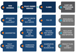 Edi Process Flow Chart Digital Disruption Flow Chart Workforce Disrupted Digital