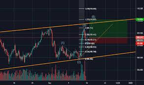 Usdjpy Chart Dollar Yen Rate Tradingview