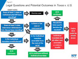 Aca Timeline Chart Explaining Texas V U S A Guide To The 5th Circuit Appeal