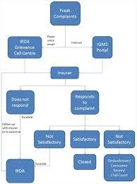 Insurance Complaint - Kleo.beachfix.co