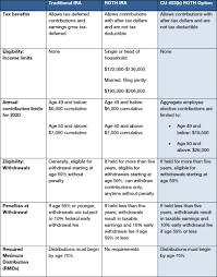 Ira Fees Comparison Chart Cus New 403 B Roth Option Enables After Tax Savings For