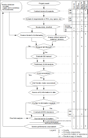 Cm Pe 711 Procedure For Vendor Quality System Requirements