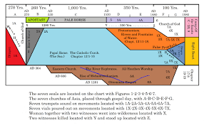 Chart Explanations Of The Revelation