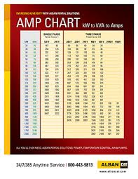 Generator Kva To Amps Chart Alban Power Systems Amp Chart Guide