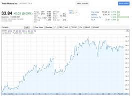 Tesla Stock Quote Inspiration Tesla TSLA Pops After Elon Musk Tweet