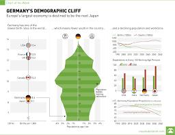 Germany Birth Chart Chart Germanys Demographic Cliff