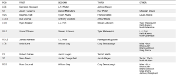 Giants Depth Chart Steelers Release First Preseason Depth Chart Of 2017