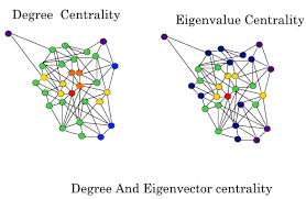 Image result for node centralities