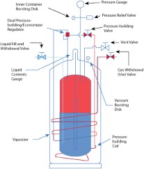 Chart Liquid Cylinders Achieving Efficiency With Occasional High Pressure High