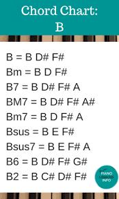 D Piano Chord Chart Chart Of Piano Chords