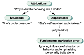 Dispositional Attribution Applied Psych 2 Poverty