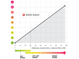 Carb Ice Chart The Realists Guide To Keto Wines Wine Folly