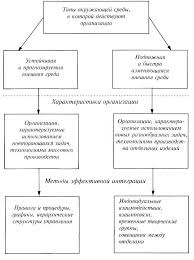 Интеграция механизмы и методы Реферат Методы интеграции деятельности организации
