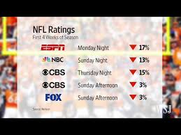 2016 Nfl Tv Ratings And The Future Off Topic Talk