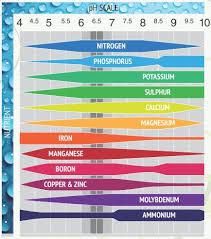Tables And Charts Backyard Aquaponics