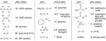 functional groups chart how to use the acidity table to estimate pka s