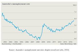 Australia Unemployment Rate Chart A Case Study Analysis On Inflation And Unemployment