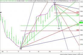 Rebounder Comparison Chart Euro Rebounding After Successful Retracement