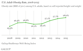 Obesity Chart In America U S Obesity Rate Climbs To Record High In 2015