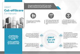 Average Gmat Cut Off Score Required For Harvard Business School