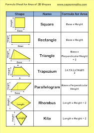 Small Picture Formula Sheet for Area of 2d Shapes Pinteres