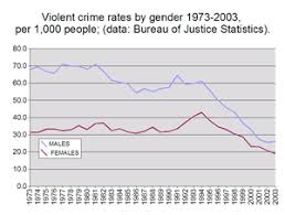 Crime In The United States Wikipedia