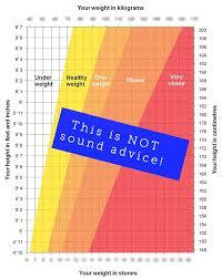 Weight Chart For Women 78 Matter Of Fact Height Weight Chart For Women Bmi
