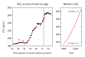 Greenhouse Gas Concentrations Surge To New Record World