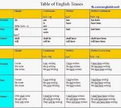 Simple English Grammar Tenses Chart English For Beginners English Tenses English Grammar