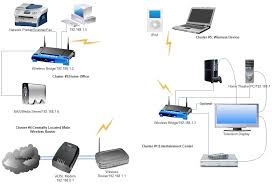 how to be beautiful related pictures wired home network diagram wired home network diagram at My Home Network Diagram