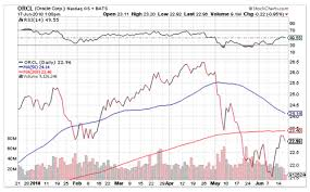 Stock Line Charts Technical Analysis Comtex Smartrend