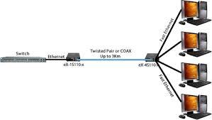 ethernet extender ethernet copper extender perle ex 4s110 ethernet extender diagram