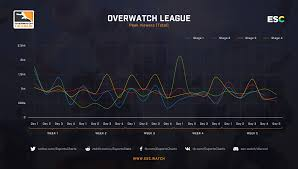 Overwatch League Results Of The First Season Esports Charts