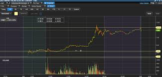 Cnet Stock Chart Cnet Stock Profit 5 303 In One Day Earn Money Trading