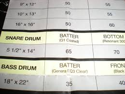Drum Tuning Notes Chart Tuning My Snare Drum