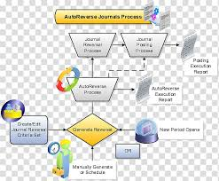 Financial Flow Chart Flowchart Financial Statement Business Process Process Flow