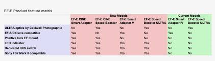 Speed Boosting Chart Metabones Ef To E Cine Speed Booster Smart Adapter V Chart