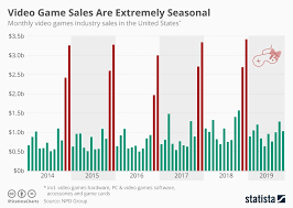 Npd Charts Chart Video Game Sales Are Extremely Seasonal Statista