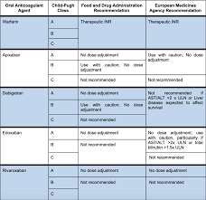 Using Direct Oral Anticoagulants In Special Populations Tl