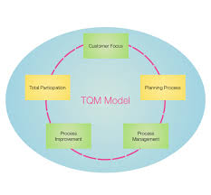 ten Тouch tqm diagram   ten Тouchtqm model tqm diagram grafio