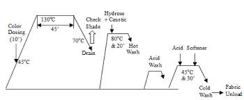 Process Flow Chart For 100 Polyester Dyeing Textile Flowchart