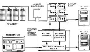 generator transfer switch wiring diagram home symbols pleasing