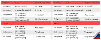 How To Learn And Remember English Words Ens T Aprender