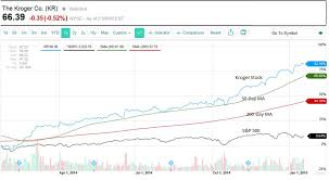 Yahoo Finance Moving Average Charts How To Measure Your Stocks A Simple Technical Jim