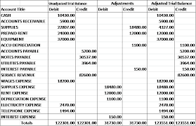 definitions of balance sheet adjusted trial balance definition preparation example video