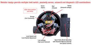 electric actuators pneumatic actuators picture