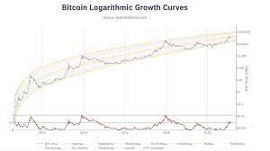 Price of bitcoin shows impulsive structure and so far i am looking for renew of ath during first half of may. 2021 Bitcoin Price Predictions Analysts Forecast Btc Values Will Range Between Zero To 600k Bitcoin News