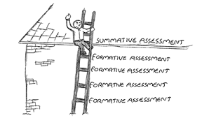 Formative Summative Assessment T Heilig Lessons Tes